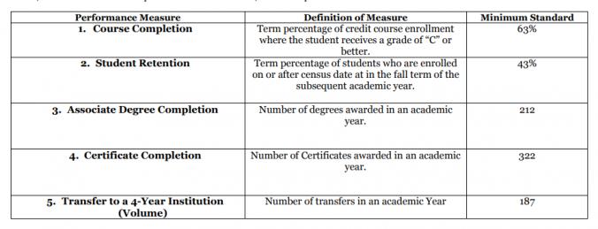 Merritt College Institution-Set Standards 2016-2017