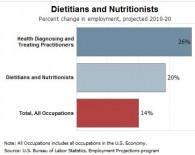 diet_nutrit_job_outlook_0
