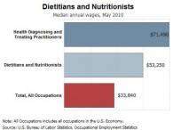 diet_nutrit_wage_info